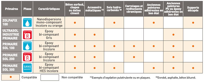 Protection sols - guide primaires